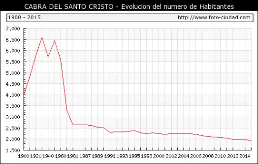 gráfico con la evolución de la población desde 1900. Fuente: Jaén pueblos y ciudades.